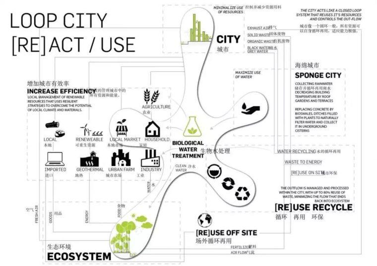 10個「未來城市」建筑設計丨附50套設計資料_12