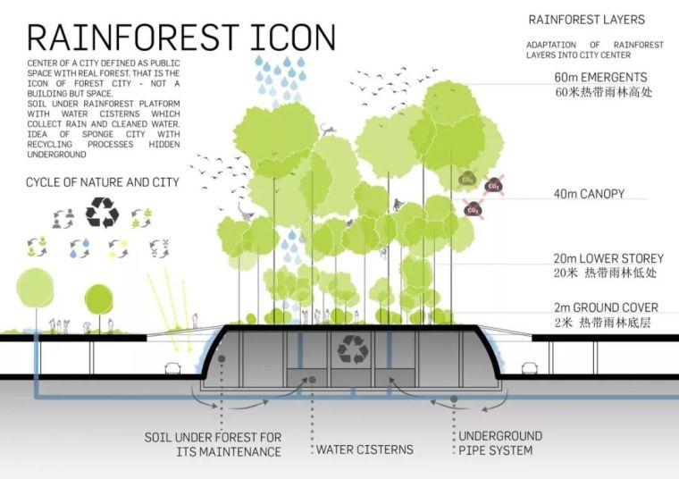 10個「未來城市」建筑設計丨附50套設計資料_16