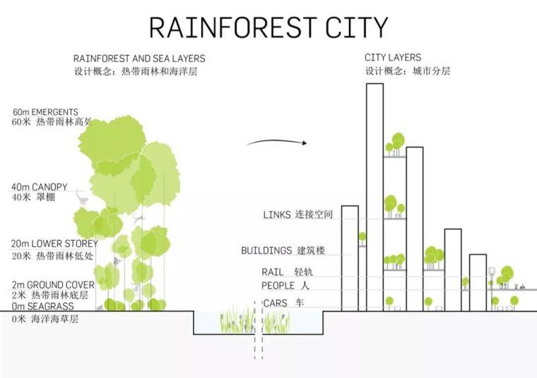 10個「未來城市」建筑設計丨附50套設計資料_15