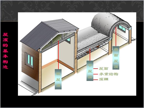 坡屋顶形式及构成
