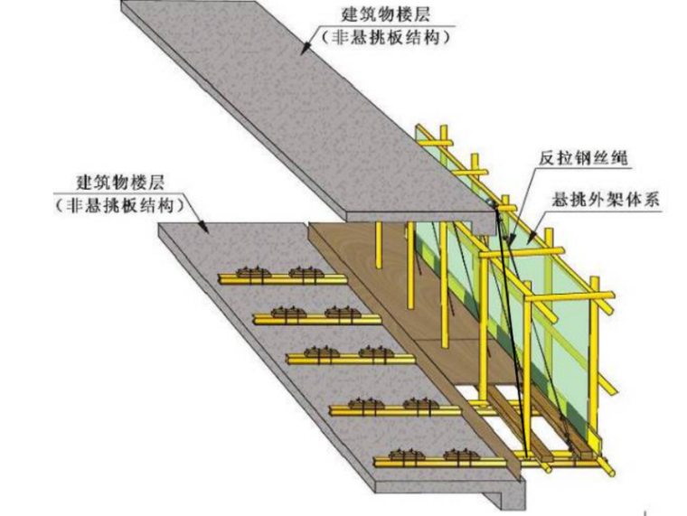超高层住宅脚手架安全专项施工方案专家论证
