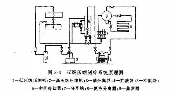 制冷系统吸排气不正常的原理与分析