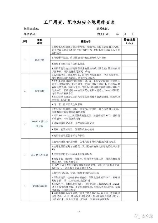 超全的安全生产事故隐患排查手册 2019新_3