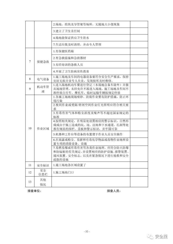 超全的安全生产事故隐患排查手册 2019新_32