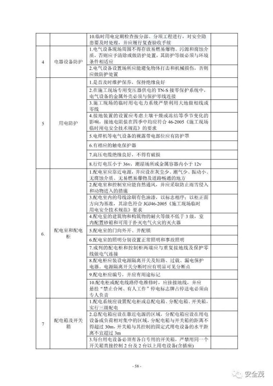 超全的安全生产事故隐患排查手册 2019新_58