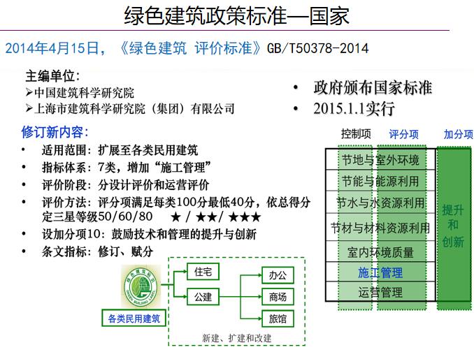绿色建筑政策标准及基本策略(PPT,115页)