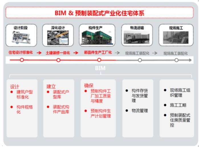 BIM预制装配式产业化住宅体系