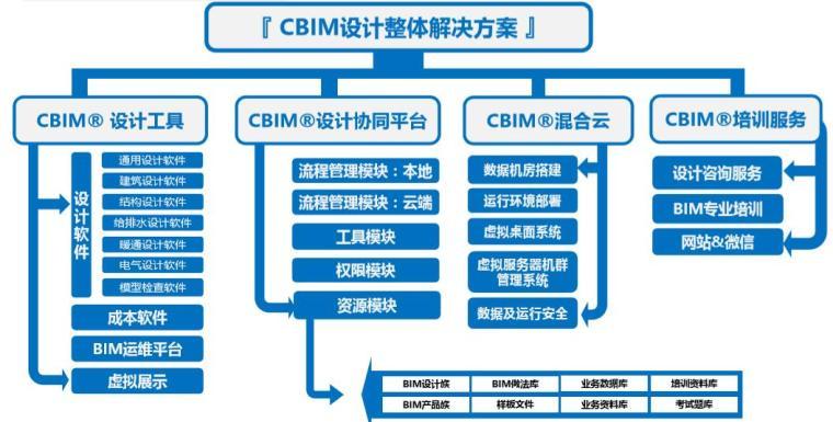 CBIM设计整体解决方案