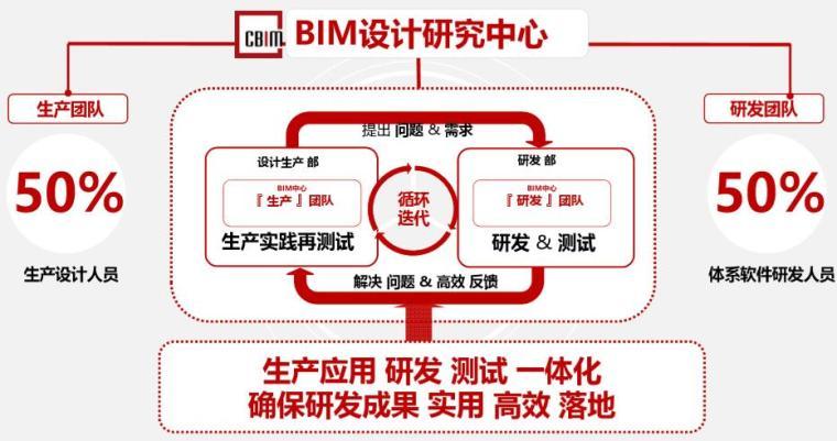 BIM设计研究中心