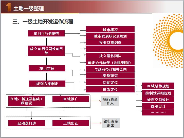 一级土地开发运作流程