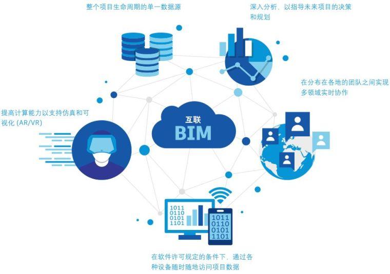 利用互联BIM的建筑人员,能做些什么