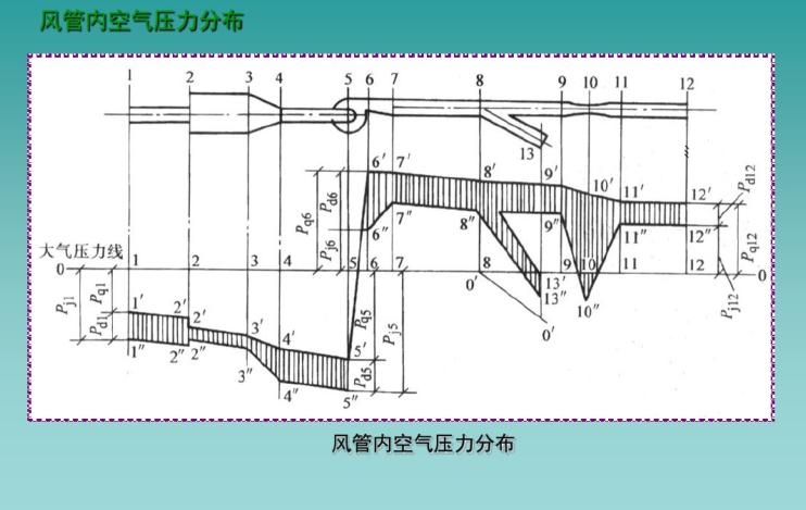 通风管道系统的设计计算解析