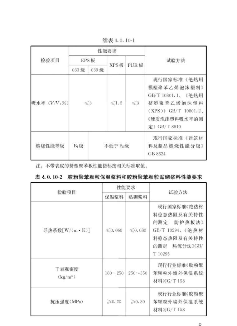 《外墙外保温工程技术标准》JGJ144-2019批_14