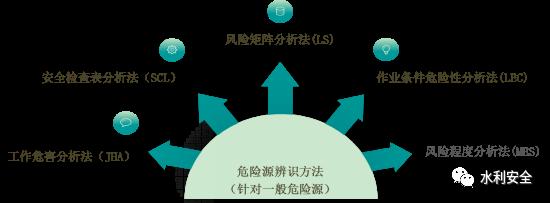 水利施工企业有效开展安全风险分级管理_6