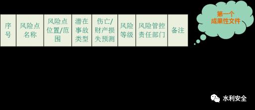 水利施工企业有效开展安全风险分级管理_4