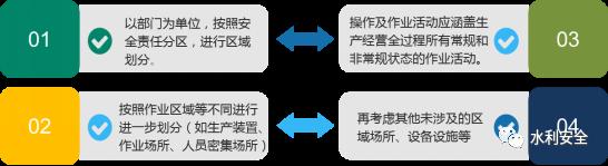 水利施工企业有效开展安全风险分级管理_3