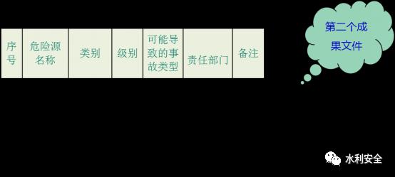 水利施工企业有效开展安全风险分级管理_5