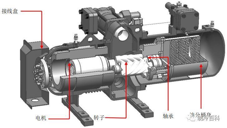 螺杆压缩机特点与故障分析!