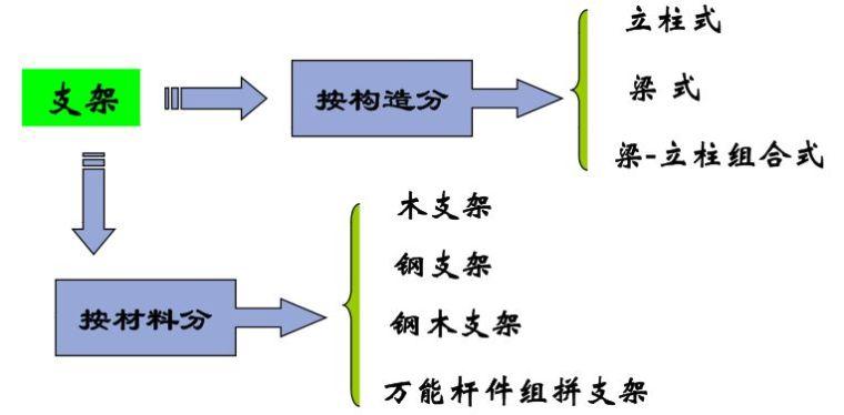 桥梁支架设计计算方法