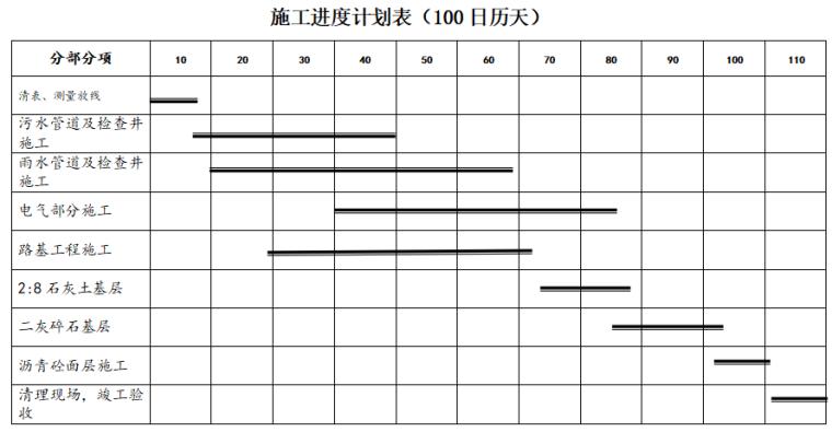 [南京]厂区配套工程施工方案(内容完整)