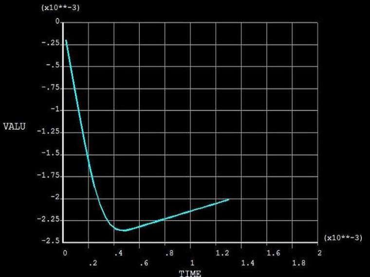 Ansys非线性分析综合应用实例(清楚明了)