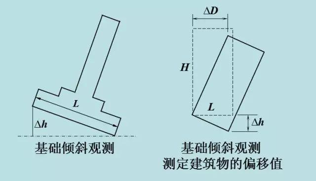 工程人应懂的建筑变形观测沉降、倾斜、裂缝_9