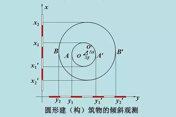 工程人应懂的建筑变形观测沉降、倾斜、裂缝_5
