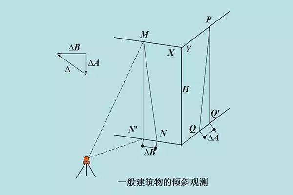 工程人应懂的建筑变形观测沉降、倾斜、裂缝_3