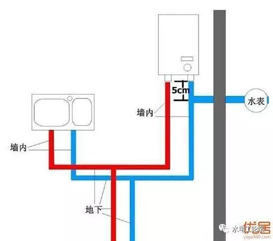 卫生间冷热水管的安装我们需要注意些啥?