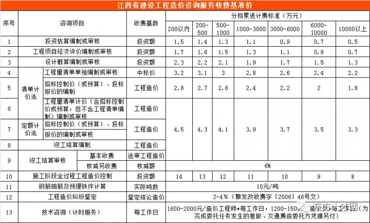全国30省/市最新工程造价咨询收费标准公布_6