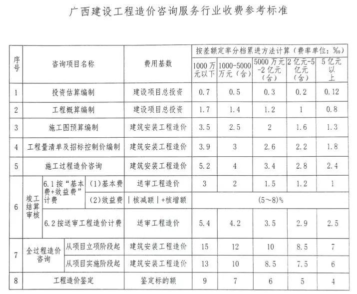 全国30省/市最新工程造价咨询收费标准公布_11