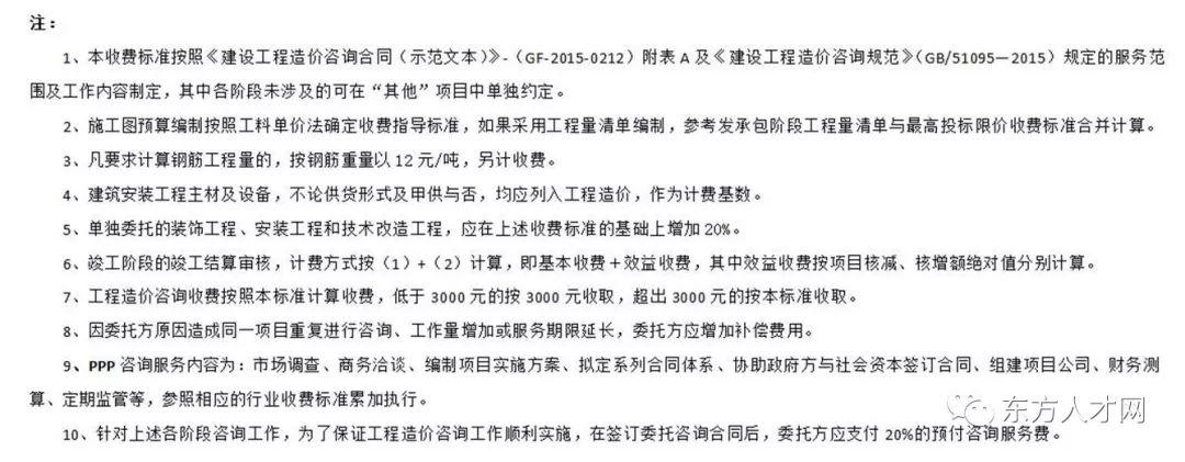 全国30省/市最新工程造价咨询收费标准公布_9