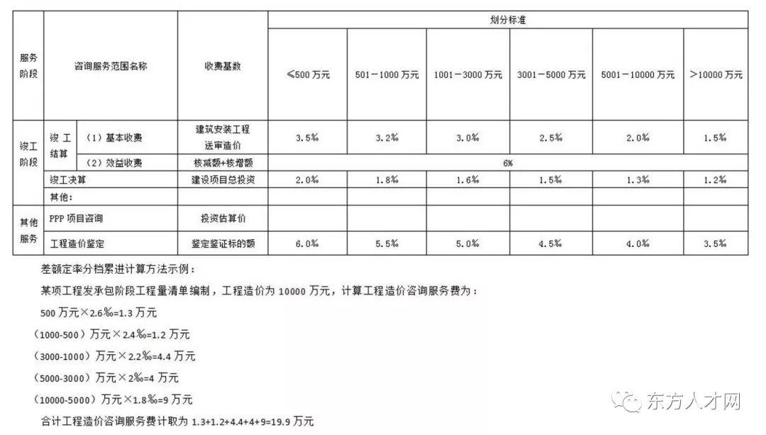 全国30省/市最新工程造价咨询收费标准公布_8