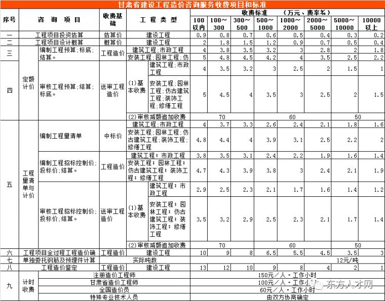 全国30省/市最新工程造价咨询收费标准公布_16
