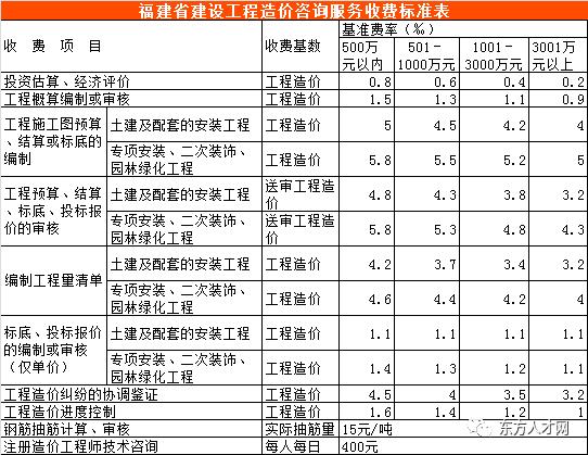 全国30省/市最新工程造价咨询收费标准公布_15