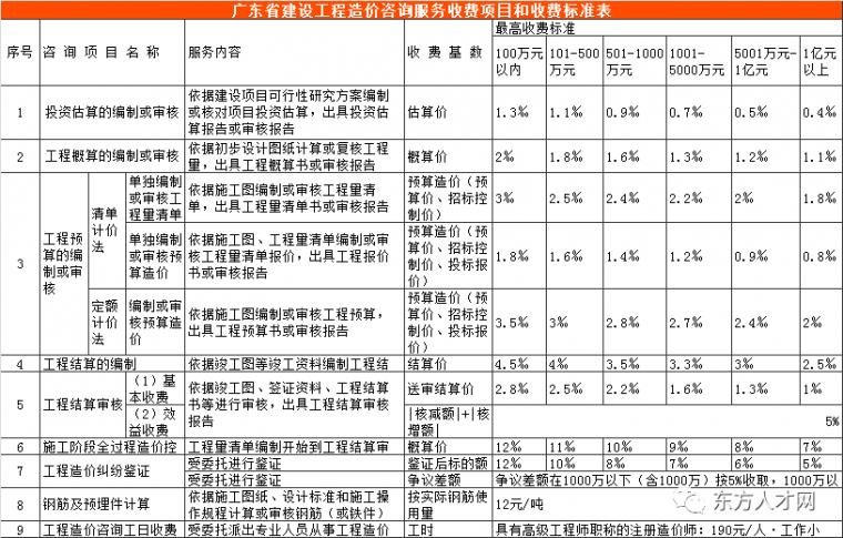 全国30省/市最新工程造价咨询收费标准公布_17