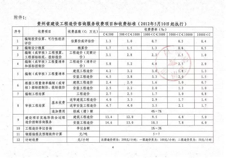 全国30省/市最新工程造价咨询收费标准公布_18