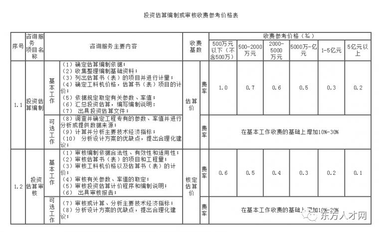 全国30省/市最新工程造价咨询收费标准公布_25