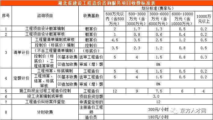 全国30省/市最新工程造价咨询收费标准公布_24
