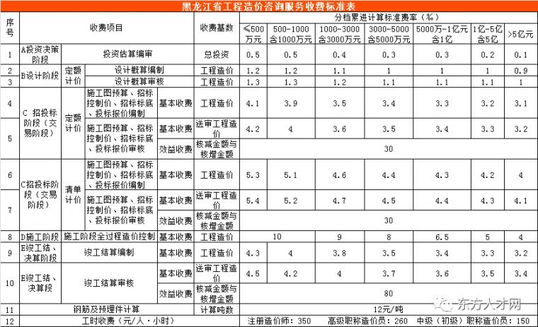 全国30省/市最新工程造价咨询收费标准公布_23