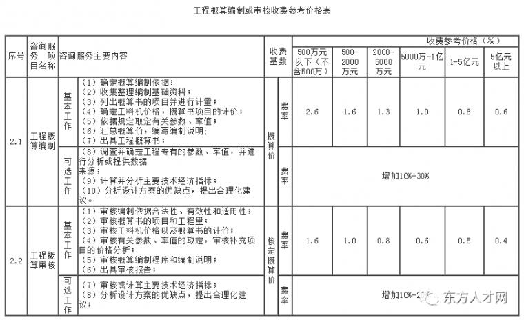 全国30省/市最新工程造价咨询收费标准公布_26