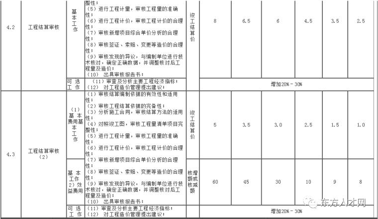全国30省/市最新工程造价咨询收费标准公布_29
