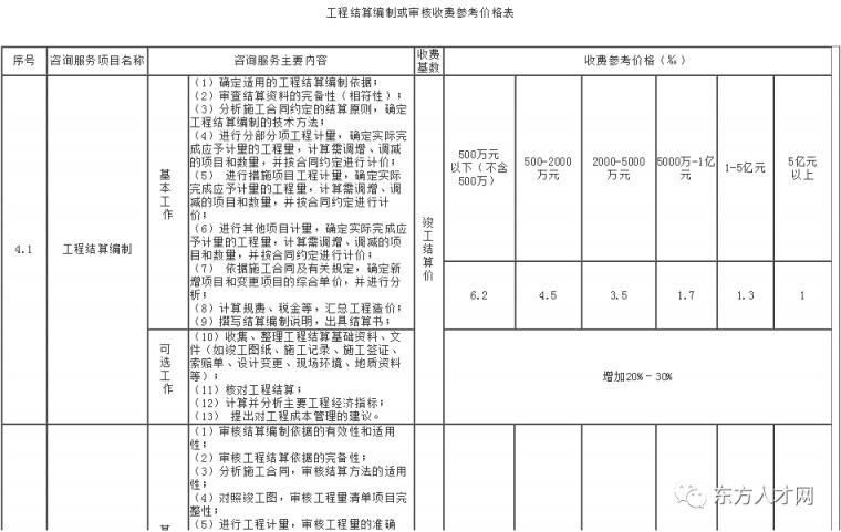 全国30省/市最新工程造价咨询收费标准公布_28