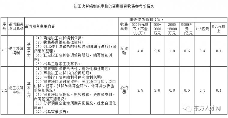 全国30省/市最新工程造价咨询收费标准公布_30