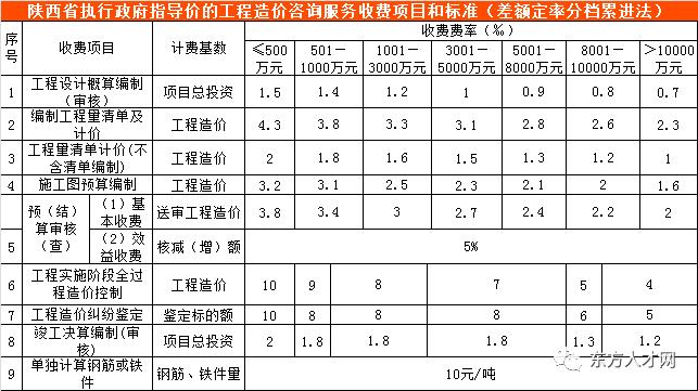 全国30省/市最新工程造价咨询收费标准公布_40