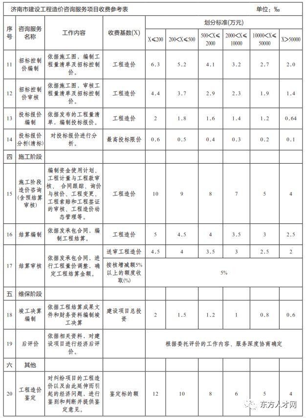 全国30省/市最新工程造价咨询收费标准公布_36