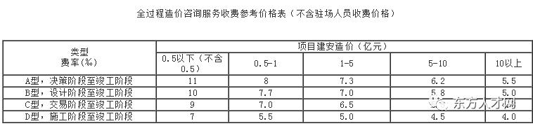 全国30省/市最新工程造价咨询收费标准公布_31