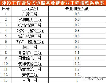 全国30省/市最新工程造价咨询收费标准公布_39