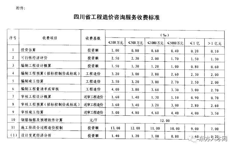 全国30省/市最新工程造价咨询收费标准公布_41
