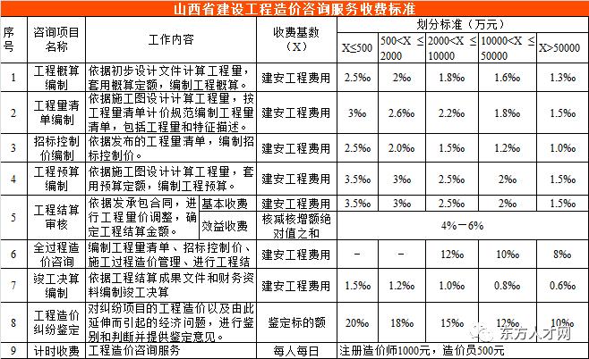 全国30省/市最新工程造价咨询收费标准公布_38
